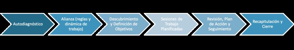 Proceso Coaching personal y ejecutivo